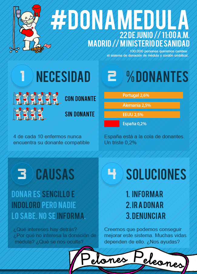 infografía #donamedula